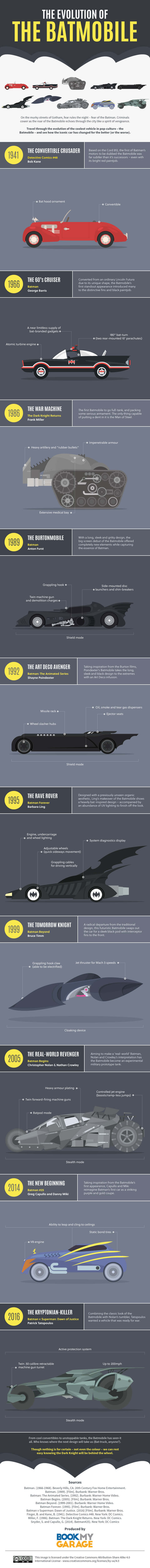 The Evolution of the Batmobile by Book my Garage